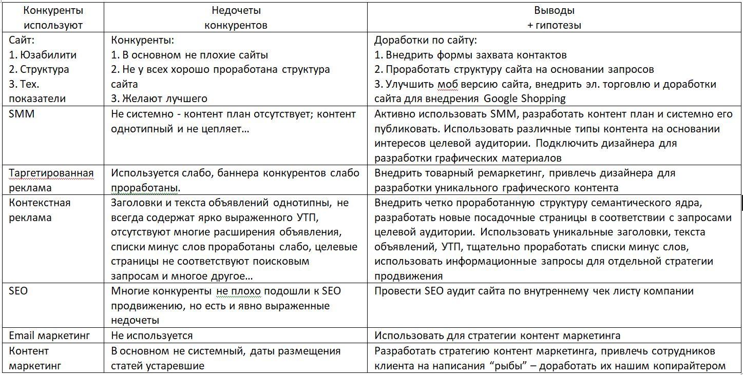 analyz_konkurenti_kotli